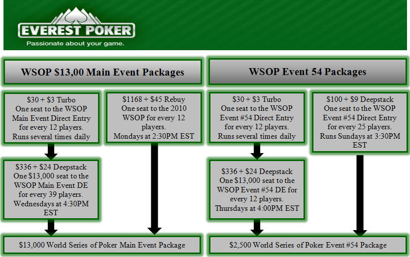 Everest Poker WSOP Sats