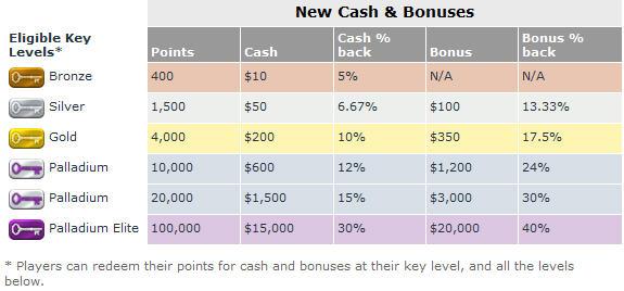 Uang Pesta & Bonus