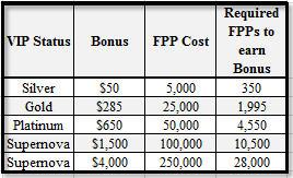 Bonus VIP PokerStars